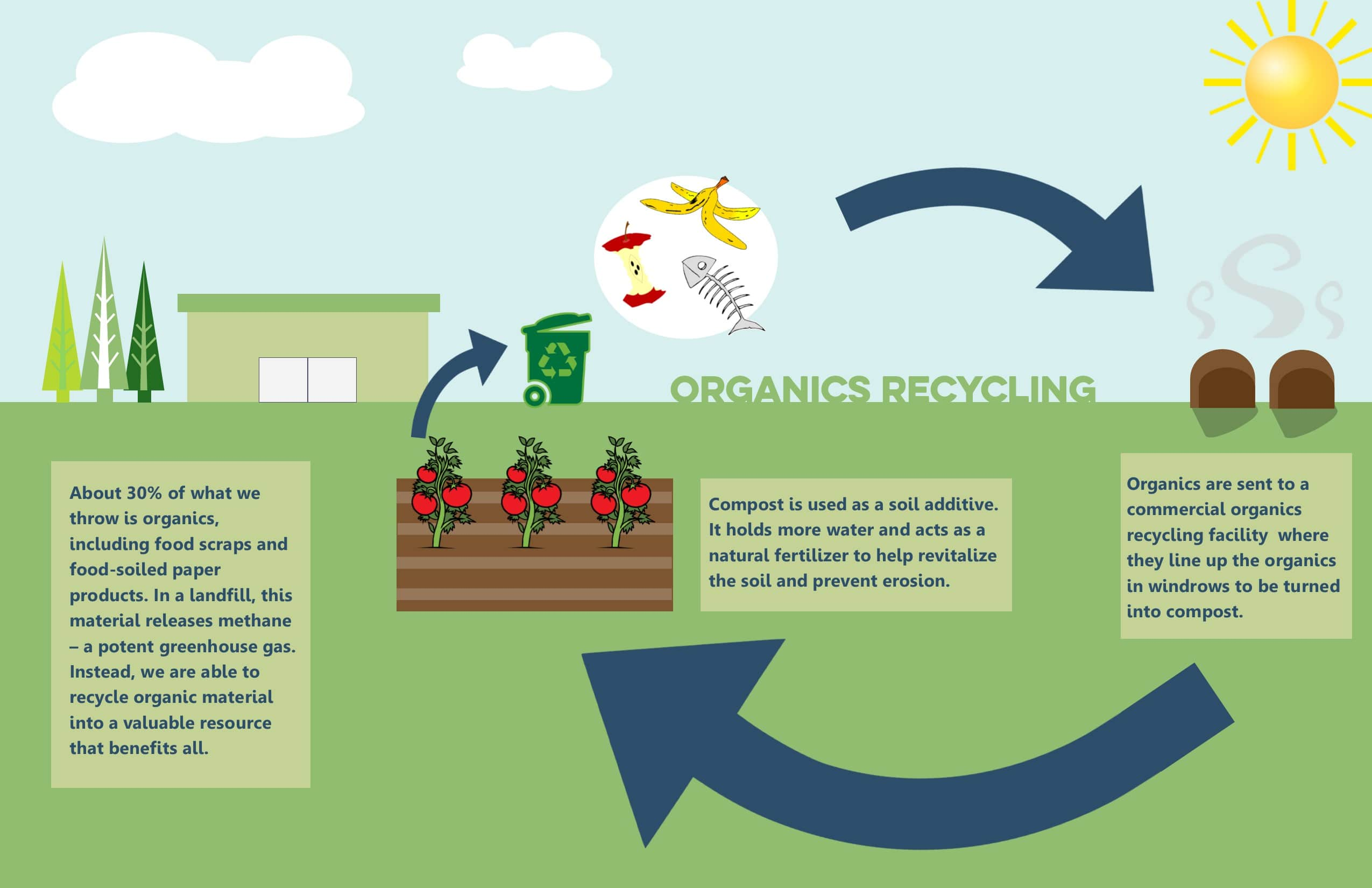 How Does composting Work-min
